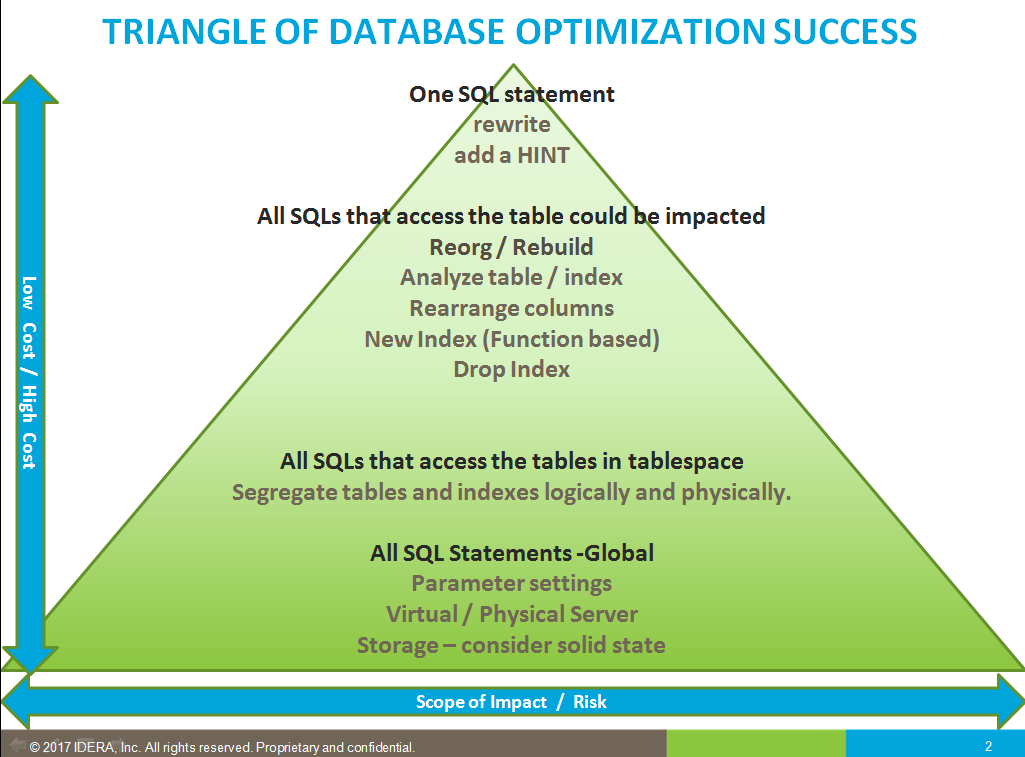 Adding a hint to a SQL statement is less expensive than a server upgrade or purchasing solid state storage. This diagram attempts to convey these factors in ...  sc 1 st  IDERA Community & Triangle of Oracle Optimization Success - Precise Application ...