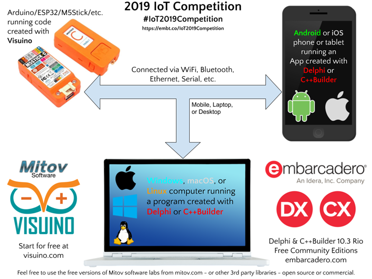 2019 IoT Competition Details
