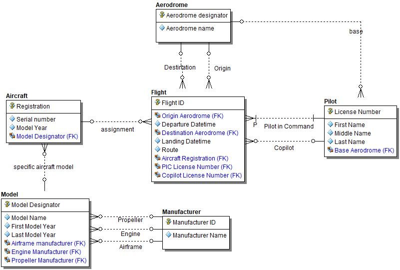 Modeling graph data stores in erstudio blog blog idera community the model and attributes were further elaborated by a data modeler in the logical model we chose to display the foreign keys based on the relationships ccuart Choice Image